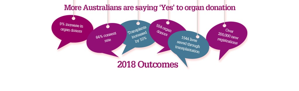 A banner with a white background and 6 speech bubbles. It says More Australians are Saying 'Yes' to organ donation 2018 Outcomes